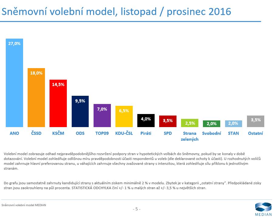 model_listopad_prosinec2016