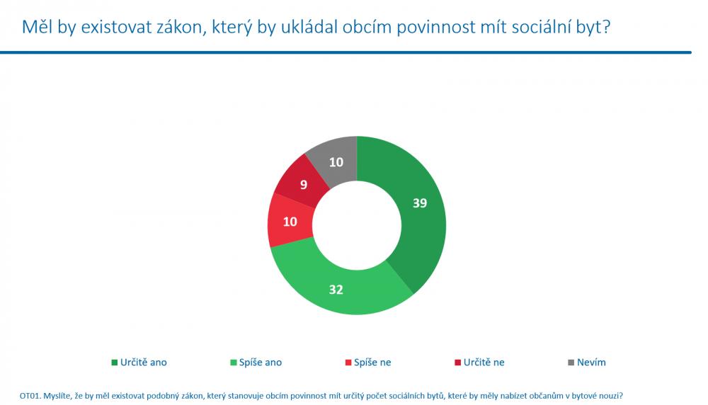socialni_bydleni2