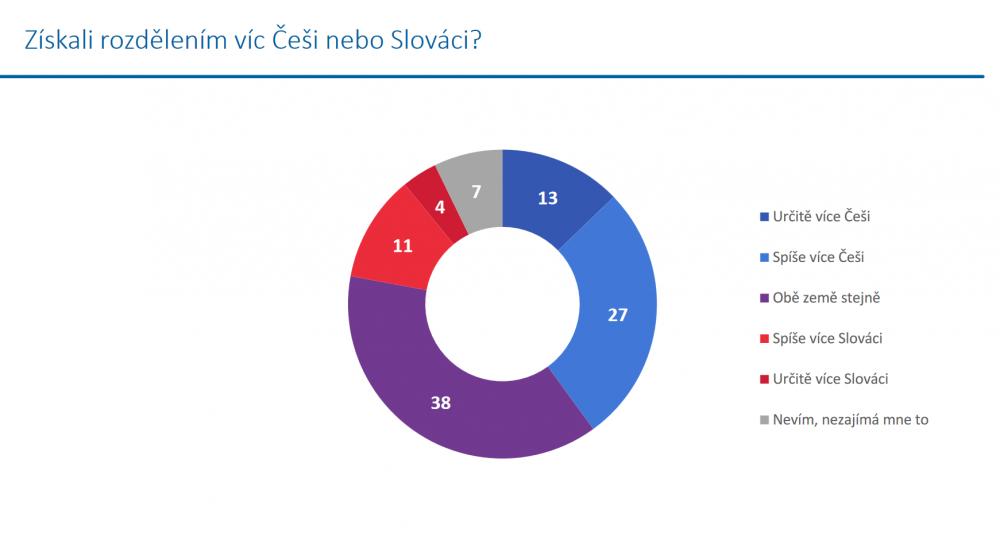 deleni_ceskoslovenska