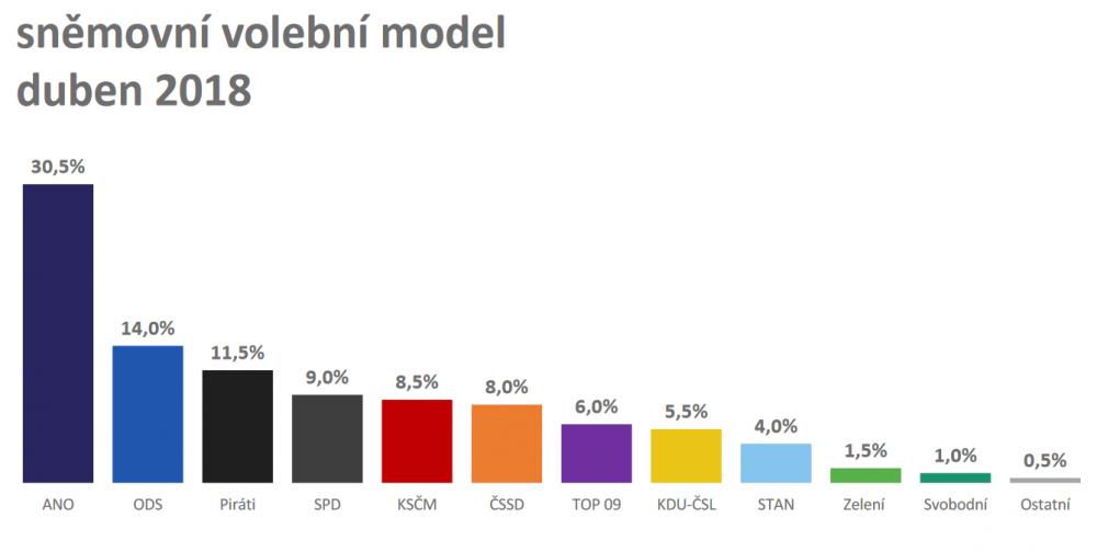 model_duben