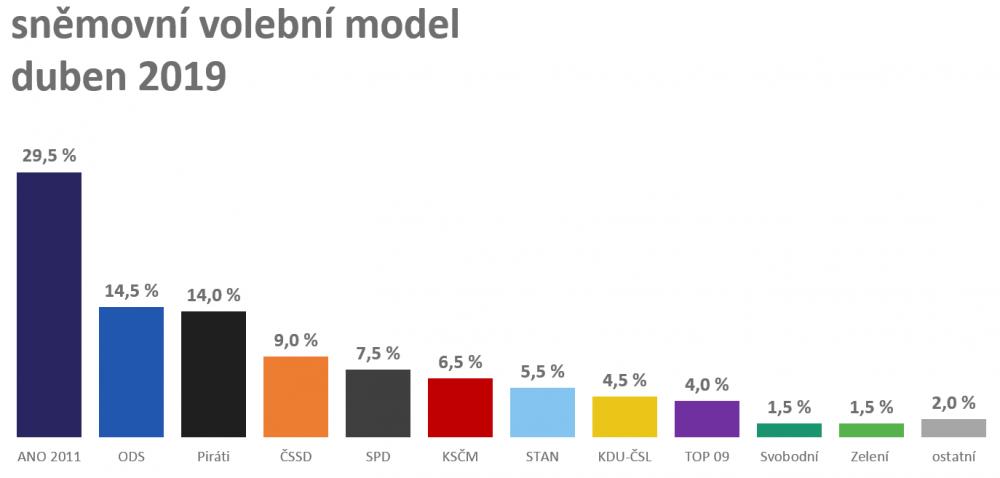 model_duben_19