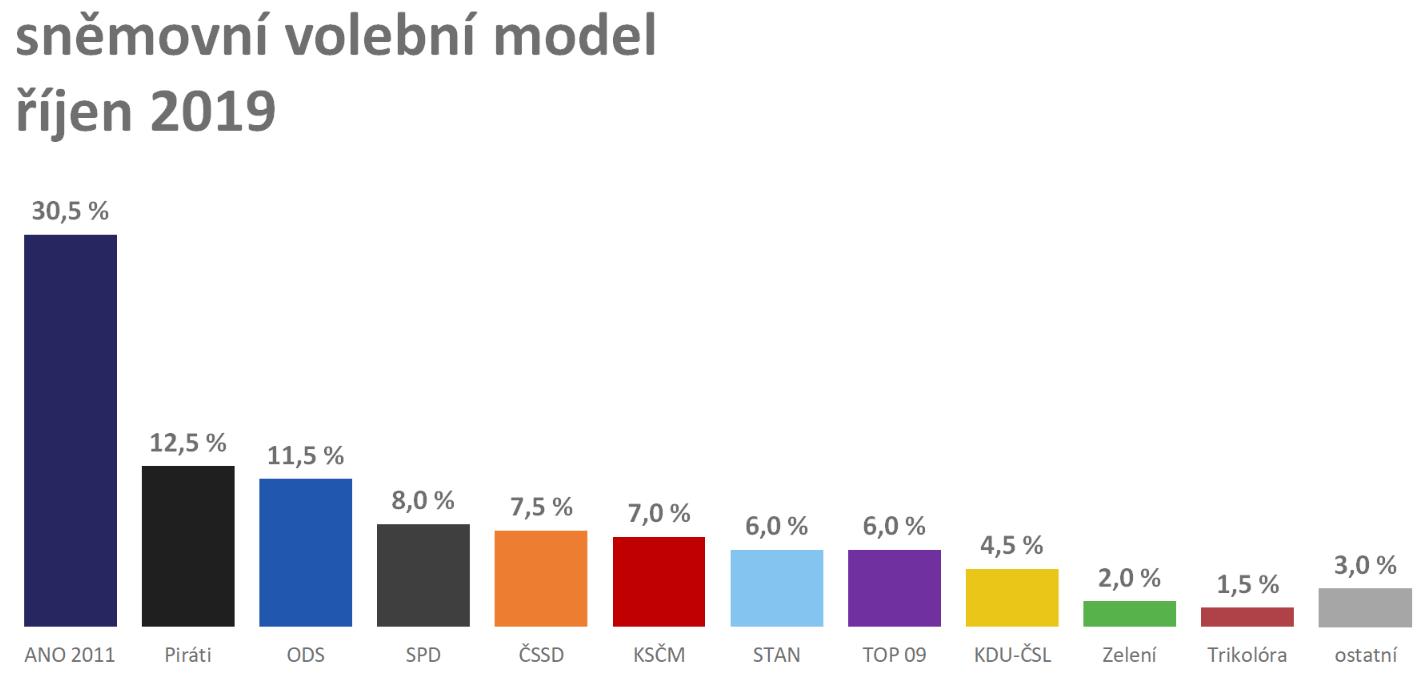 model_obr
